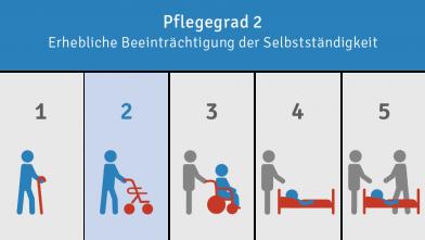 Pflegegrad 2 Leistungen im Überblick
