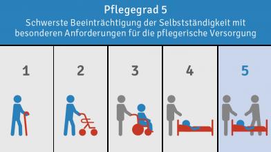 Pflegegrad 5 Leistungen